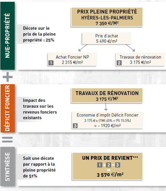 Exemple de calcul